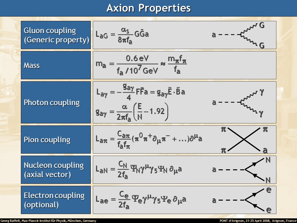 Axion Properties g p a e G Gluon coupling (Generic property) a Mass