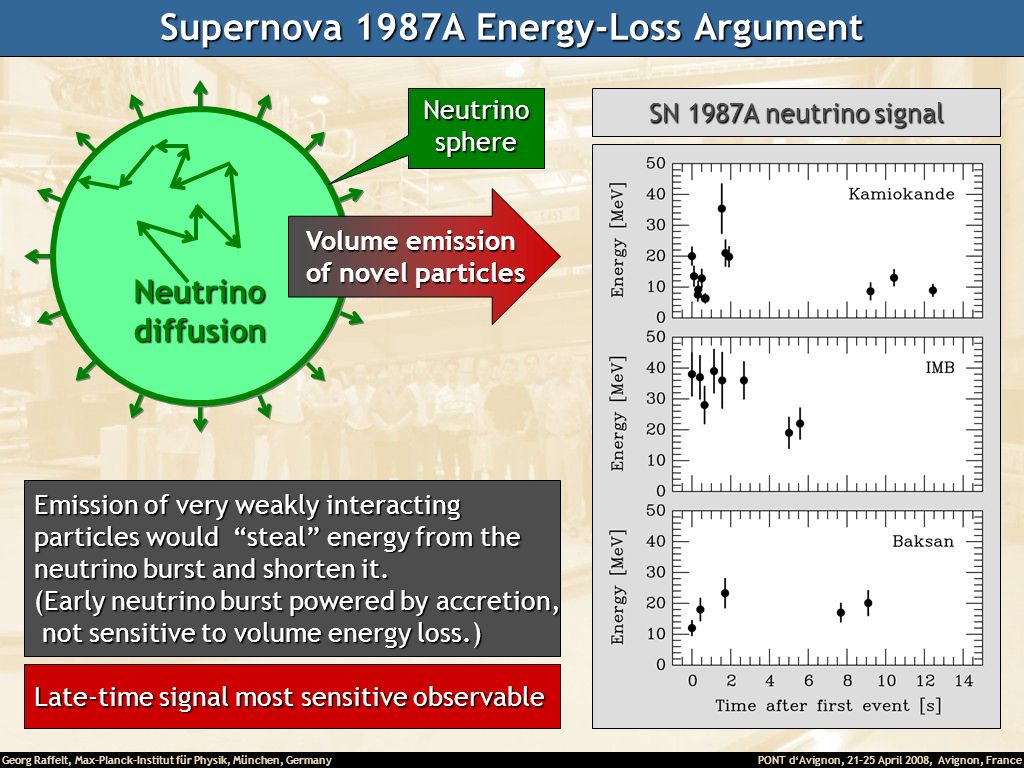 Supernova 1987A Energy-Loss Argument
