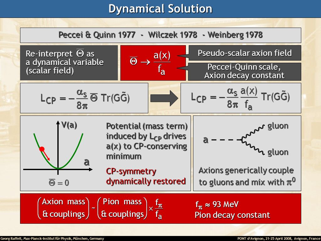Dynamical Solution Peccei & Quinn Wilczek Weinberg Re-interpret as. a dynamical variable.