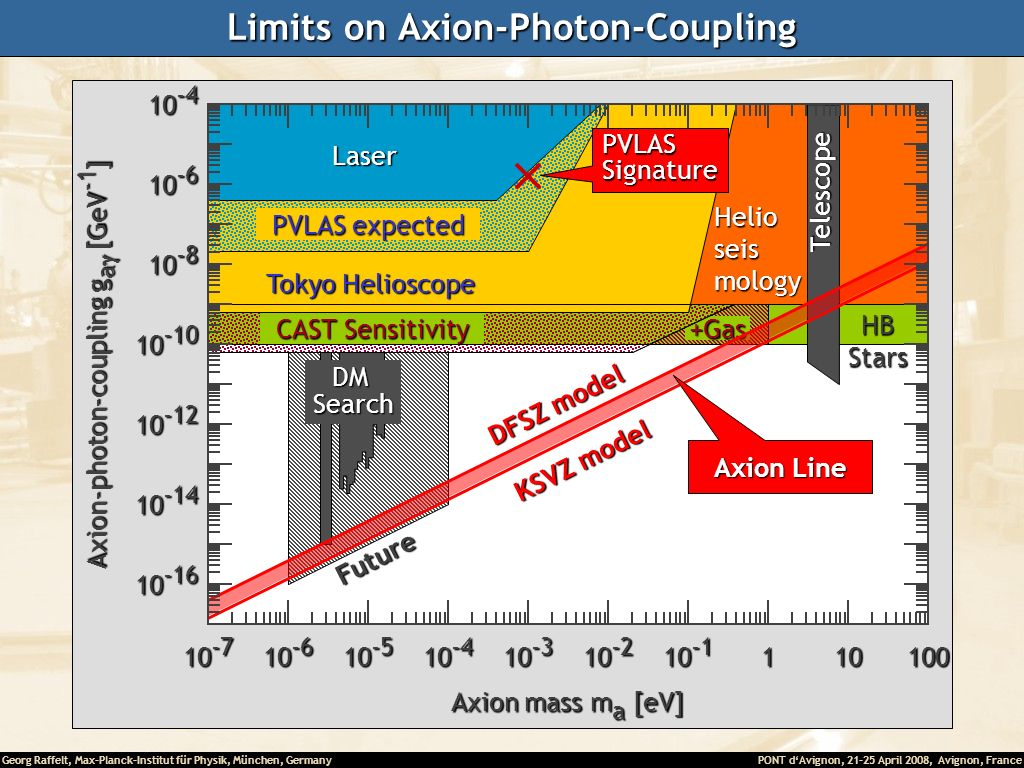 Limits on Axion-Photon-Coupling