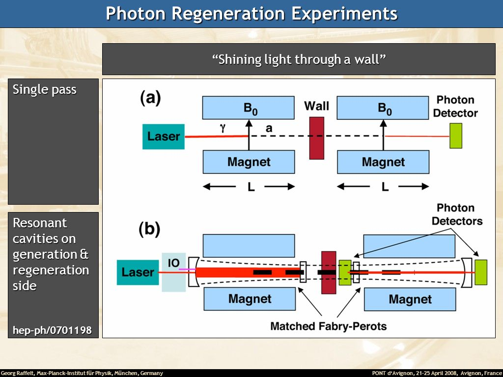 Photon Regeneration Experiments
