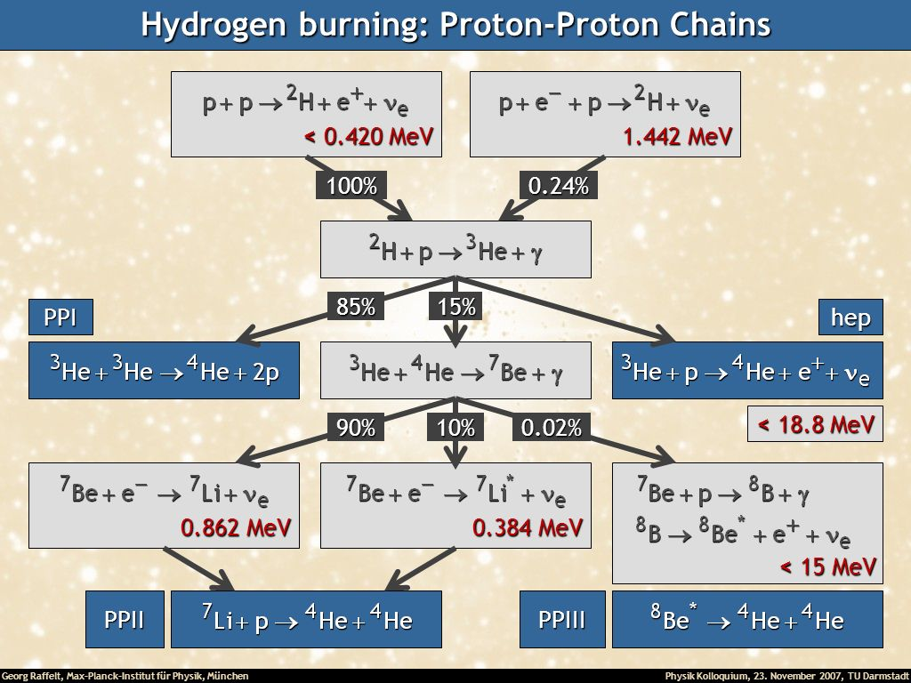 Hydrogen burning: Proton-Proton Chains
