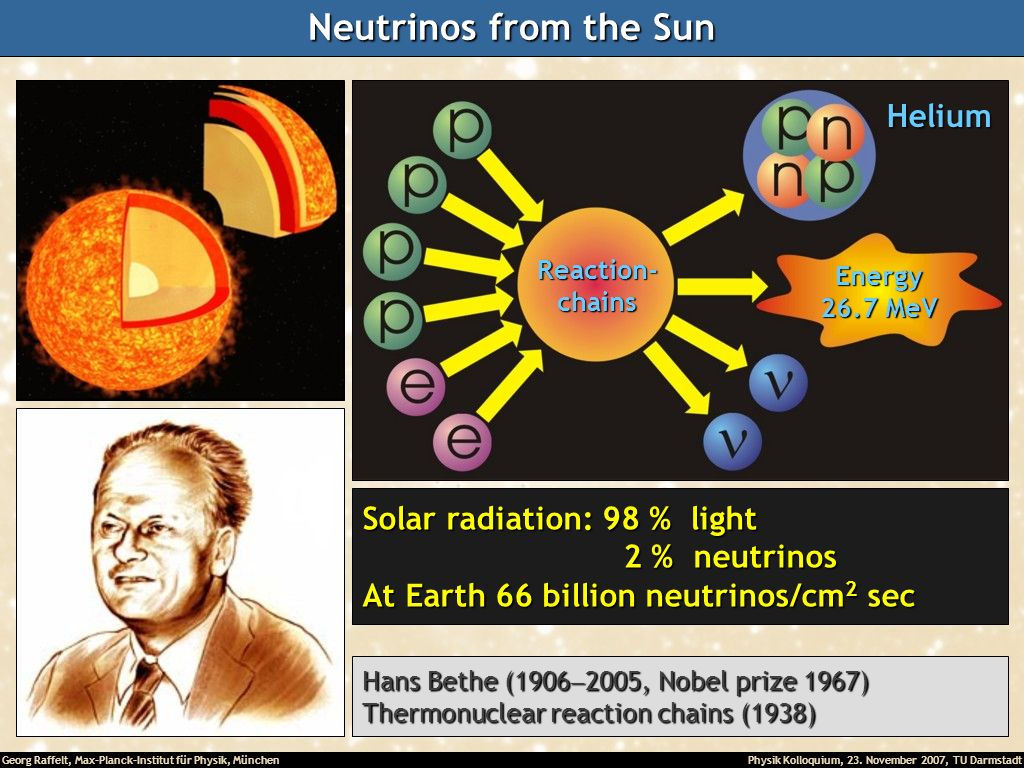 Neutrinos from the Sun Helium Solar radiation: 98 % light