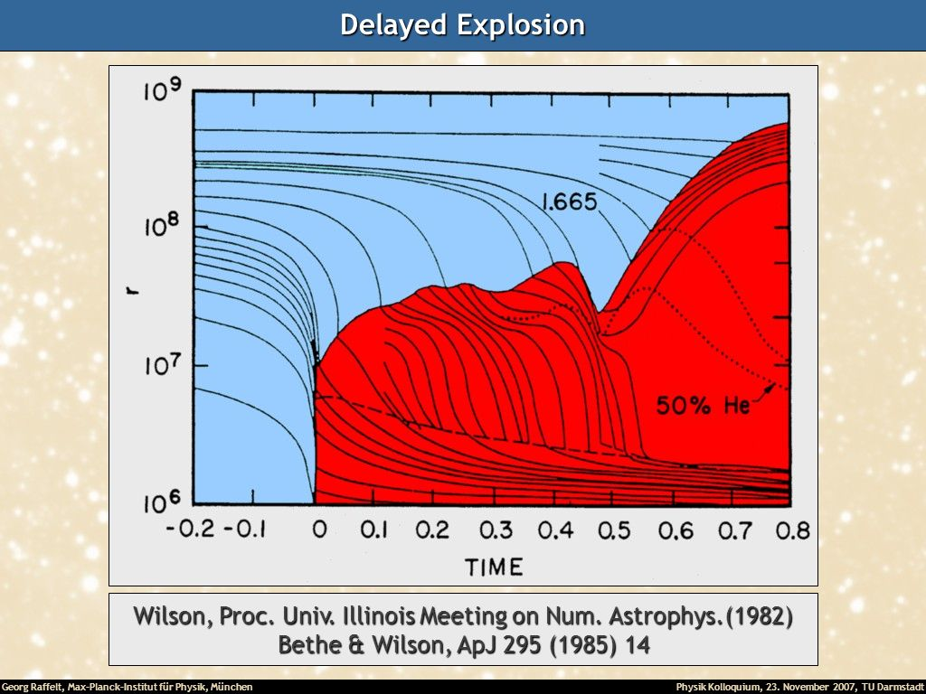 Wilson, Proc. Univ. Illinois Meeting on Num. Astrophys.(1982)