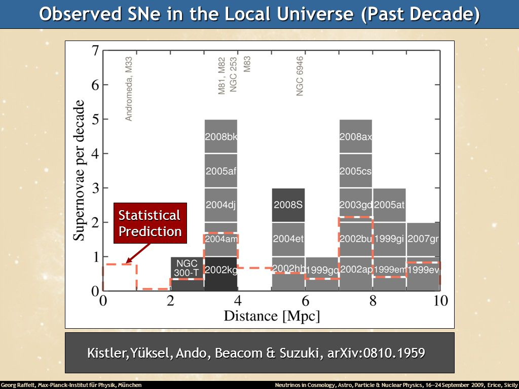Observed SNe in the Local Universe (Past Decade)
