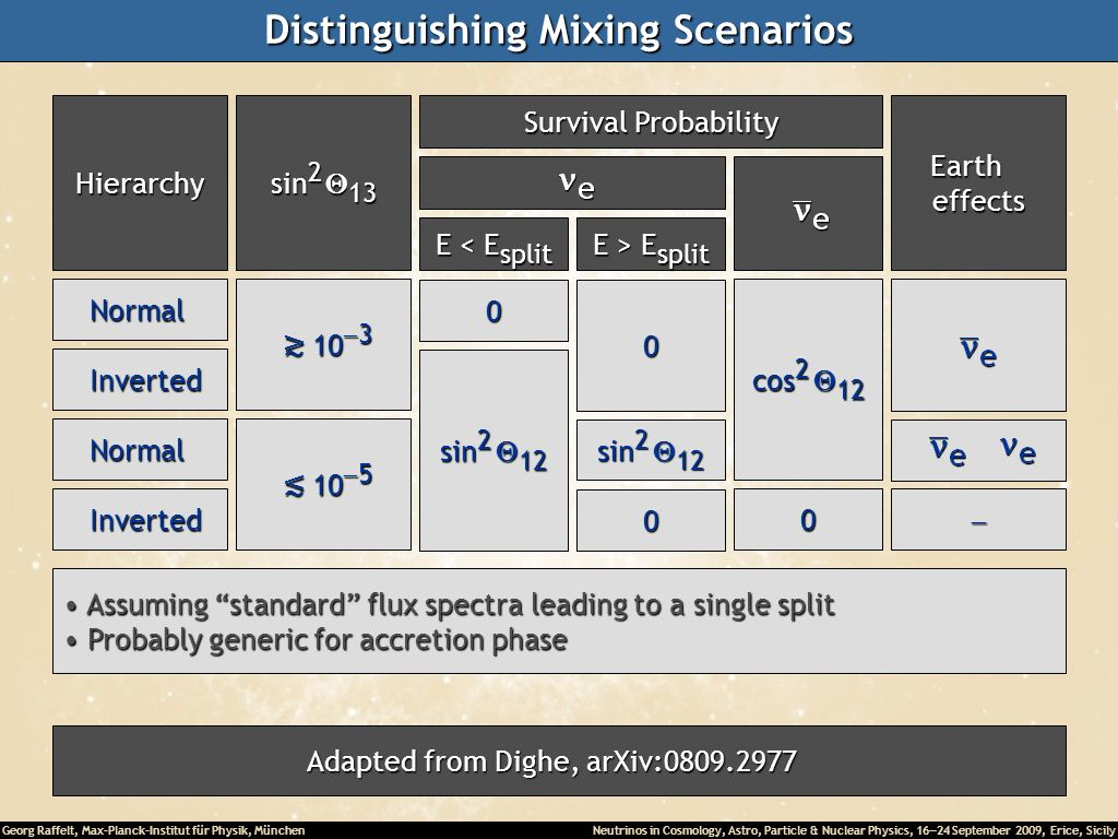 Distinguishing Mixing Scenarios