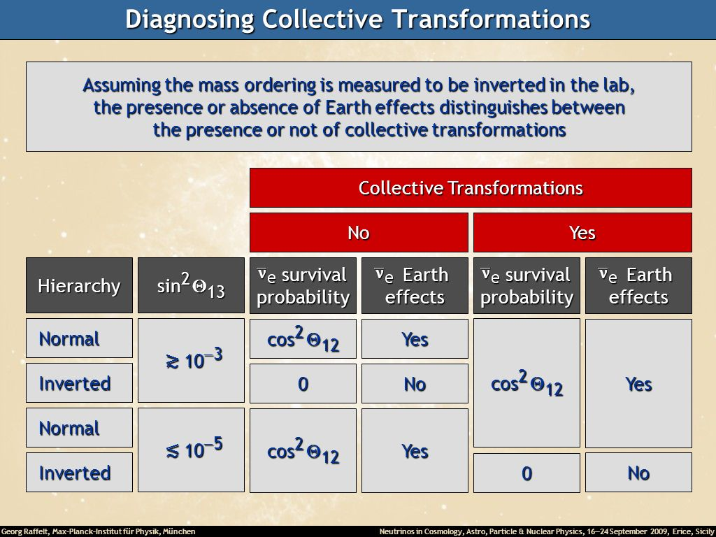 Diagnosing Collective Transformations
