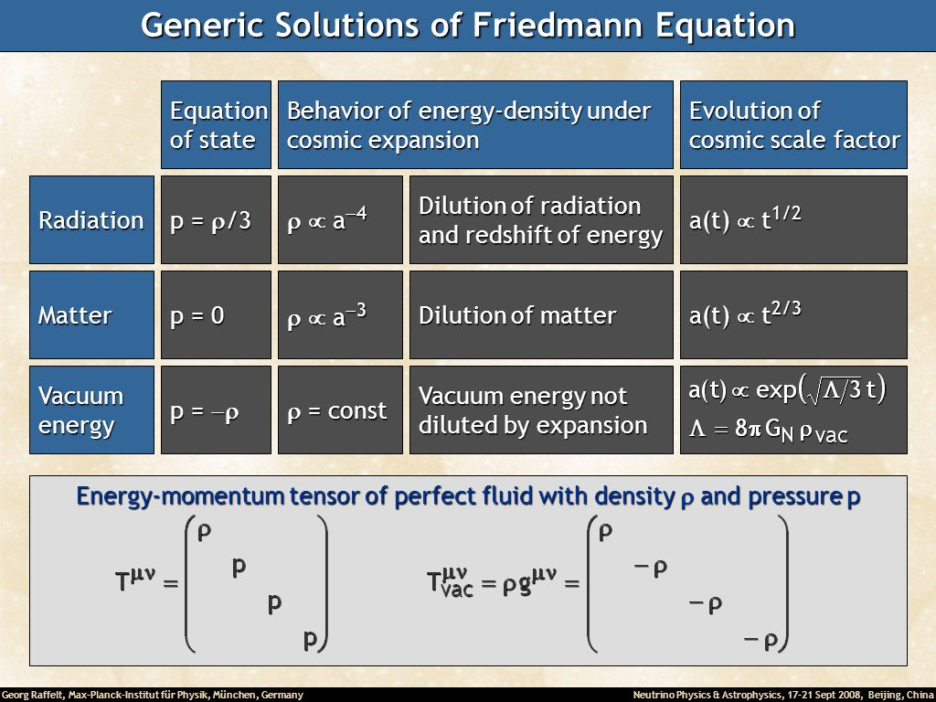 Generic Solutions of Friedmann Equation