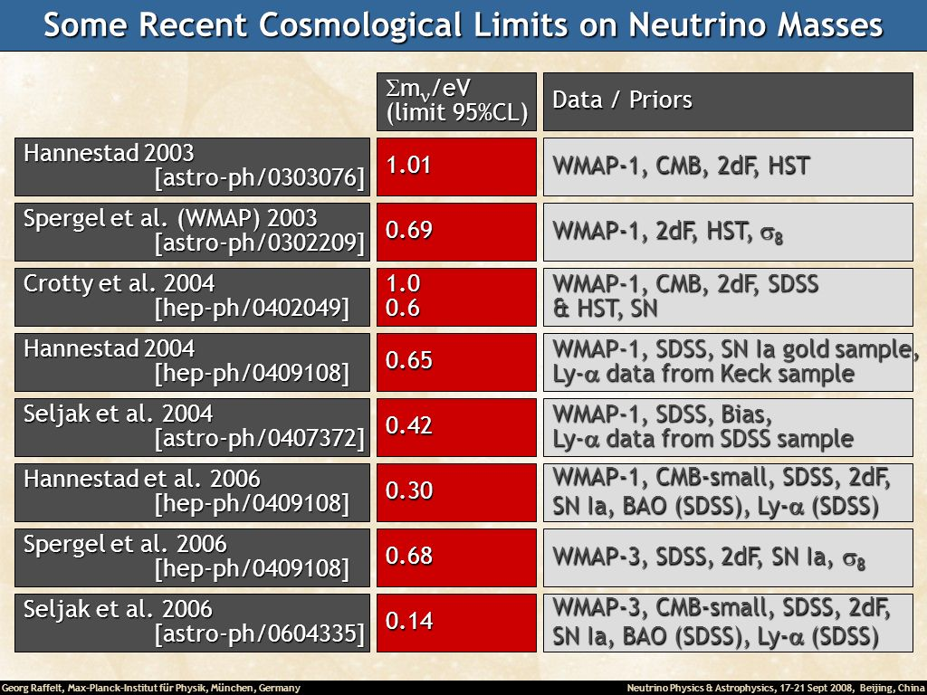 Some Recent Cosmological Limits on Neutrino Masses