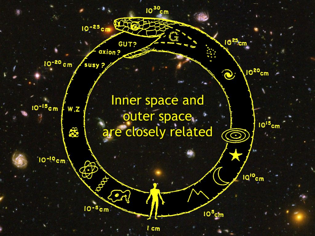 Title Inner space and outer space are closely related