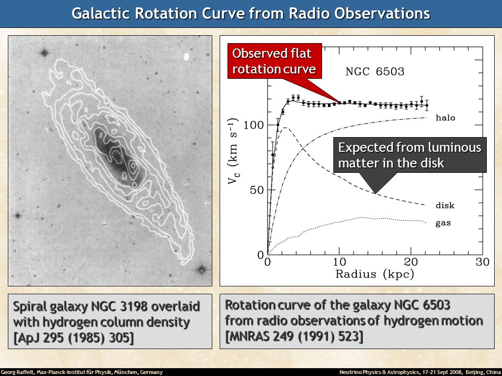 Galactic Rotation Curve from Radio Observations