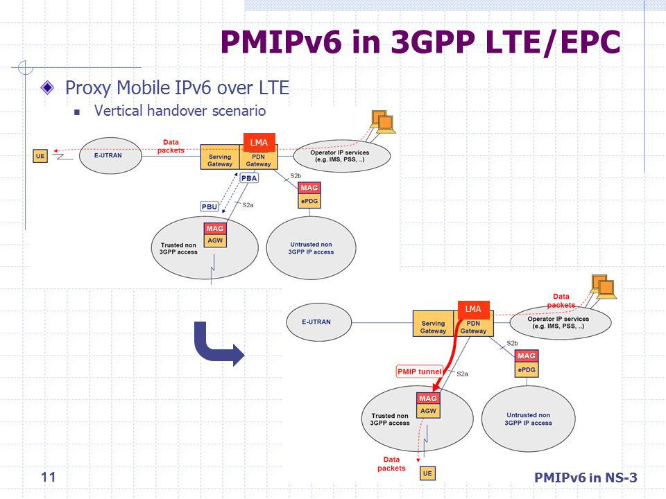 NS-3를 이용한 Proxy Mobile IPv6 시뮬레이션 구현 및 예제