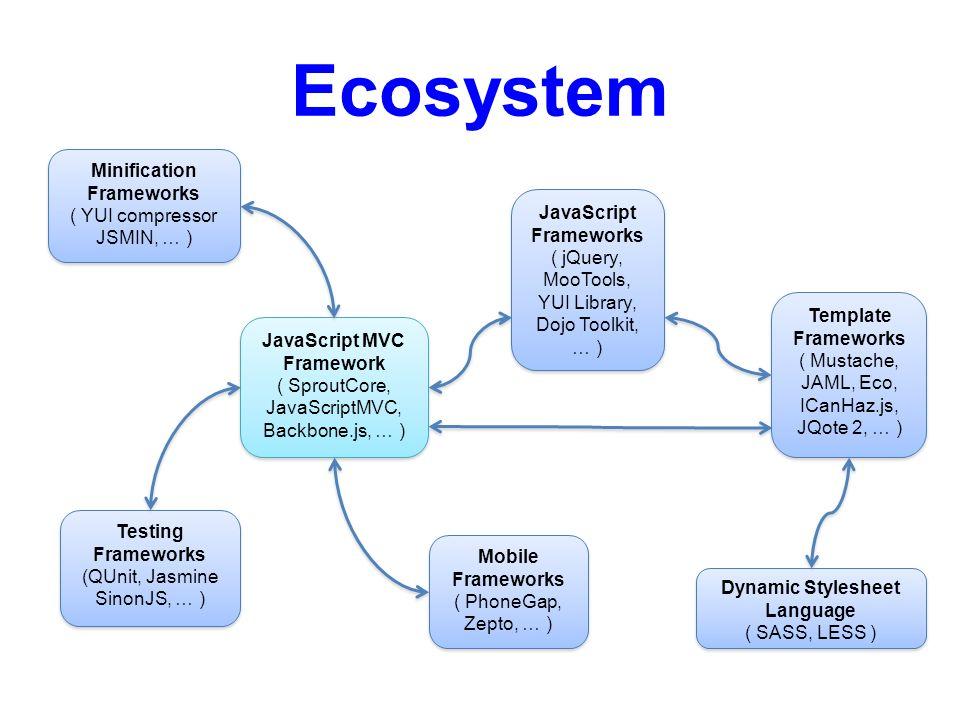 JavaScript MVC Frameworks - ppt video online download