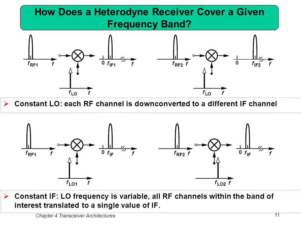 Chapter 4 transceiver architectures ppt download 11 how publicscrutiny Gallery