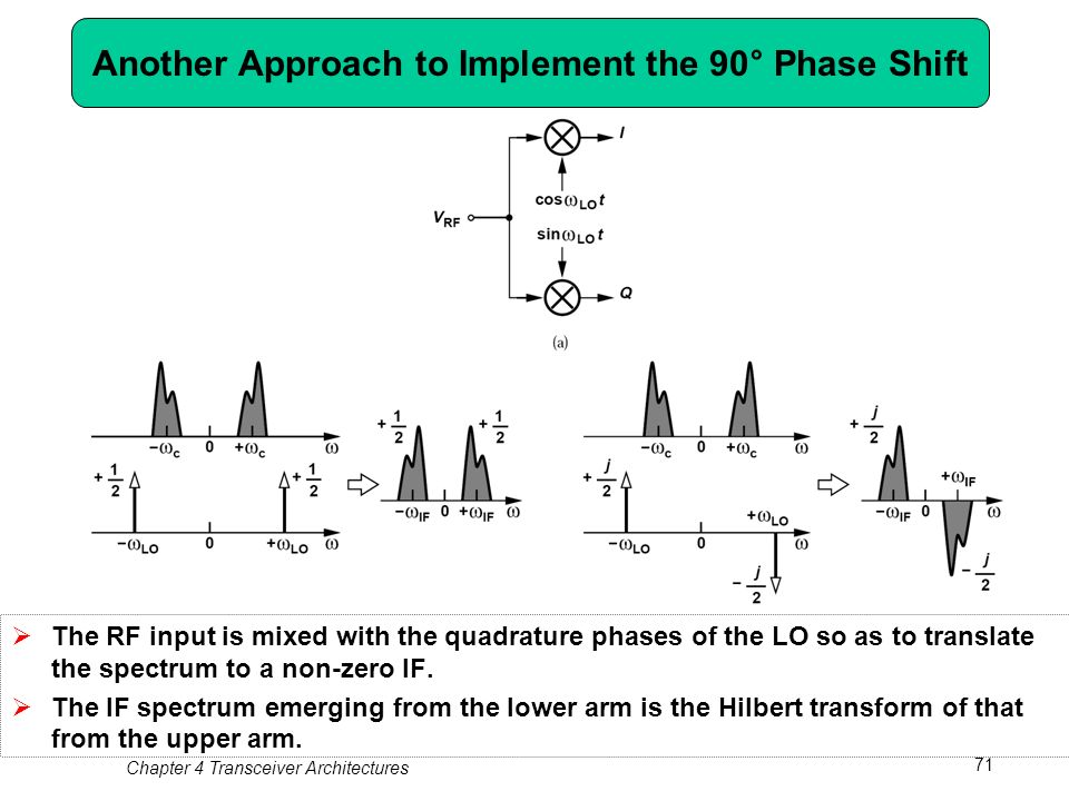 Chapter 4 transceiver architectures ppt download another approach to implement the 90 phase shift publicscrutiny Gallery