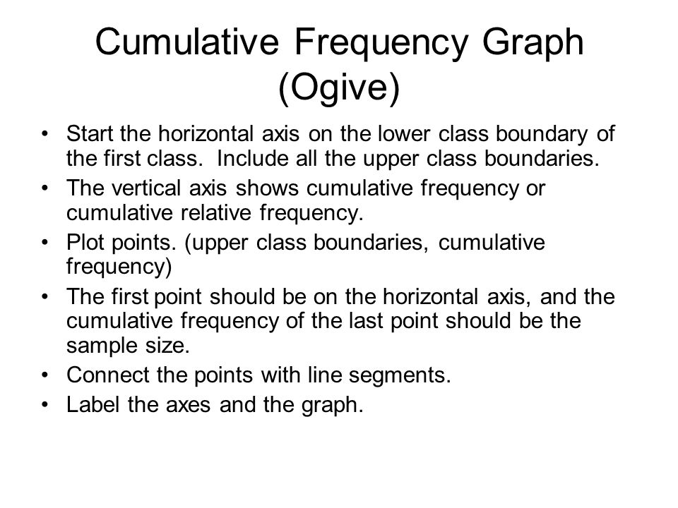 Cumulative Frequency Graph (Ogive)