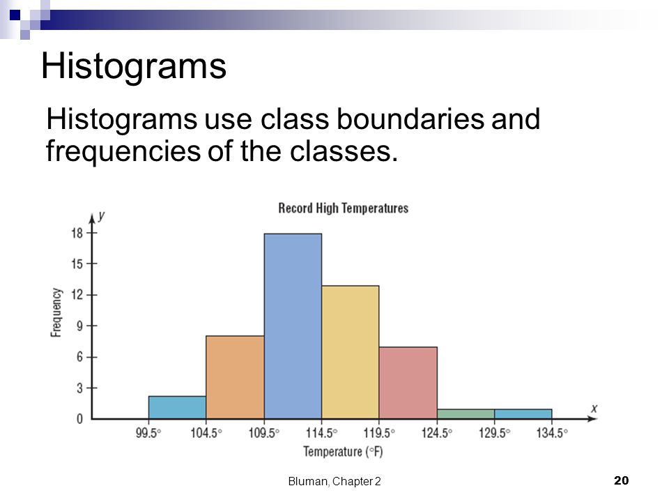 Histograms Histograms use class boundaries and frequencies of the classes. Bluman, Chapter 2