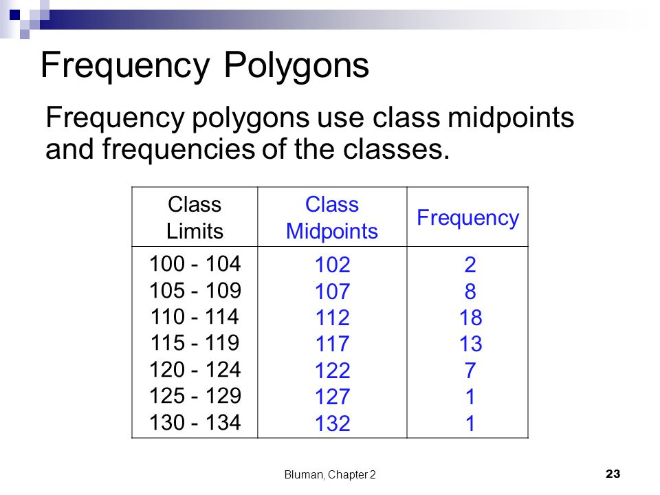 Frequency Polygons Frequency polygons use class midpoints and frequencies of the classes. Class Limits.