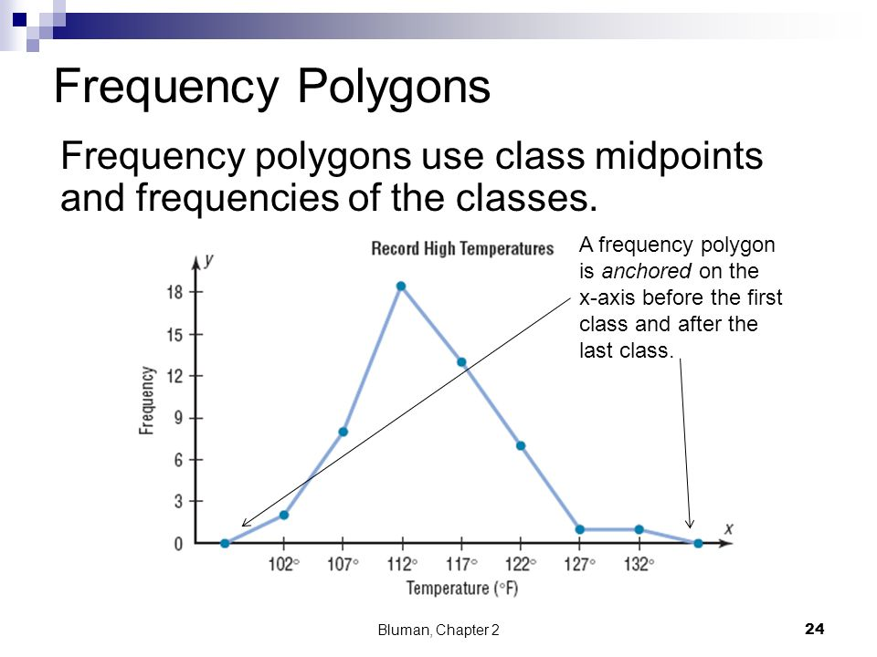 Frequency Polygons Frequency polygons use class midpoints and frequencies of the classes. A frequency polygon.