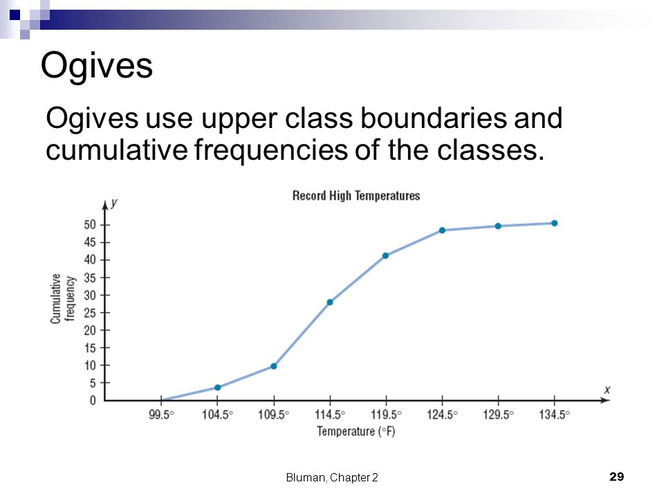 Ogives Ogives use upper class boundaries and cumulative frequencies of the classes.