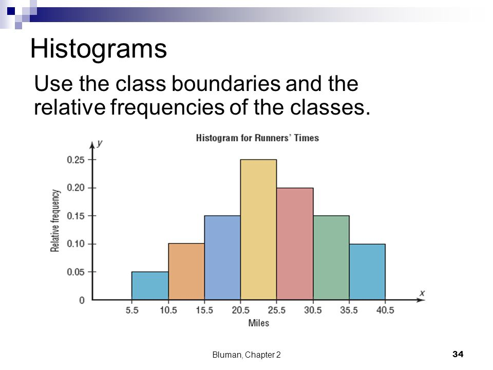 Histograms Use the class boundaries and the relative frequencies of the classes. Bluman, Chapter 2