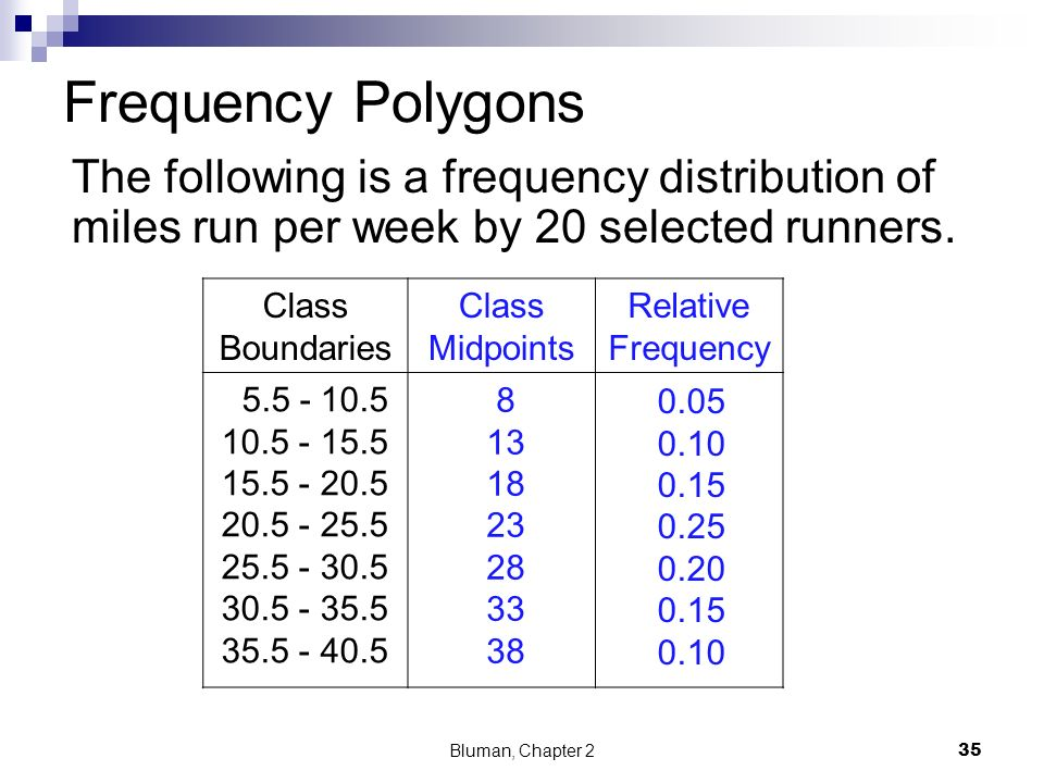 Frequency Polygons The following is a frequency distribution of miles run per week by 20 selected runners.