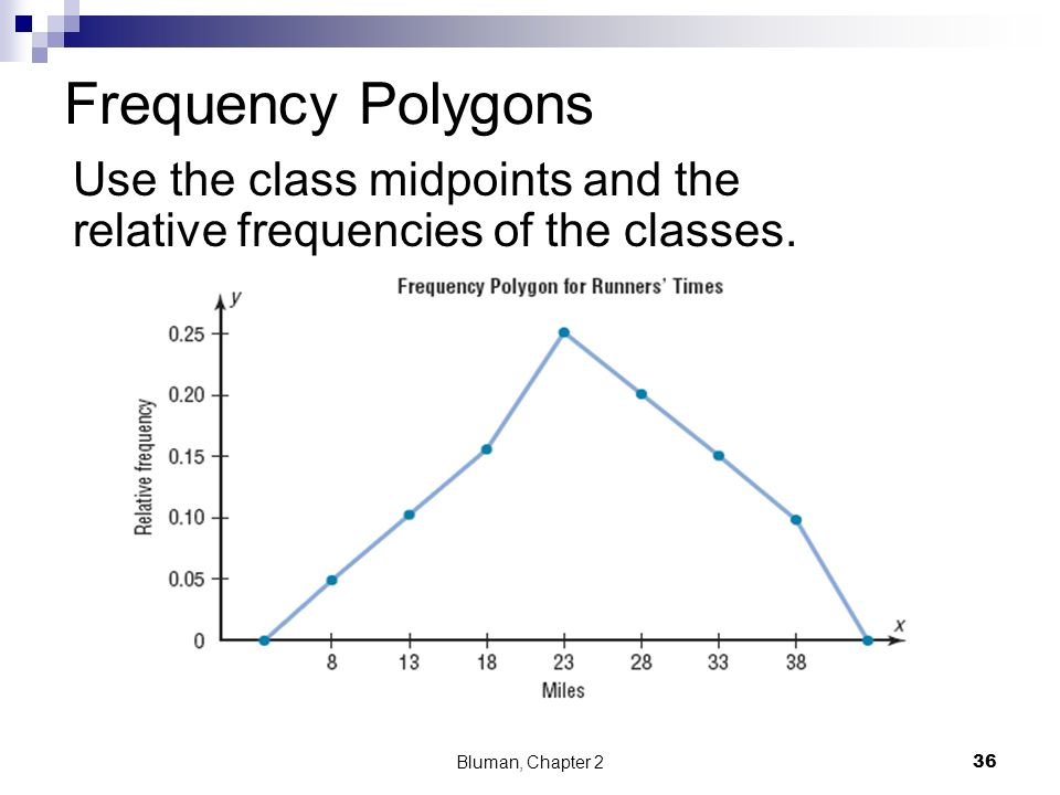 Frequency Polygons Use the class midpoints and the relative frequencies of the classes.