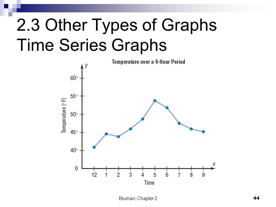 2.3 Other Types of Graphs Time Series Graphs
