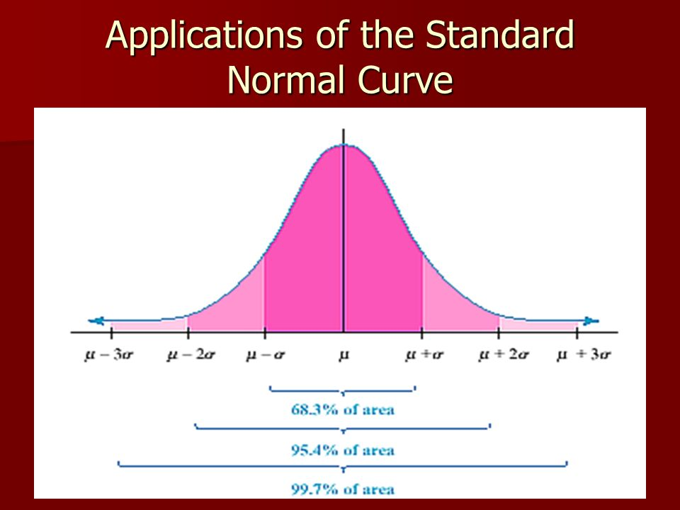 Applications of the Standard Normal Curve