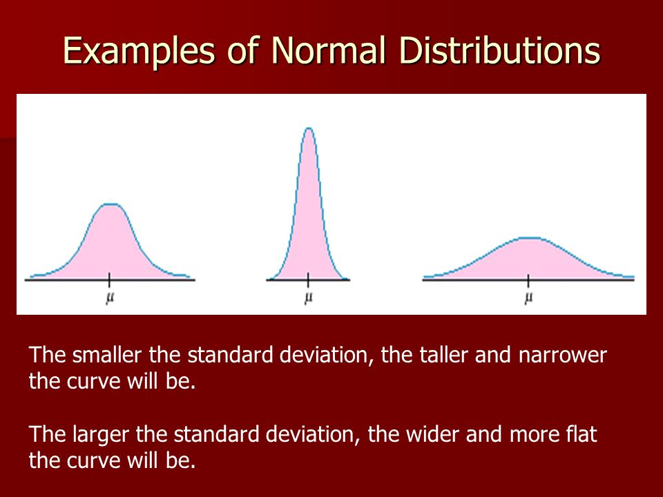 Examples of Normal Distributions