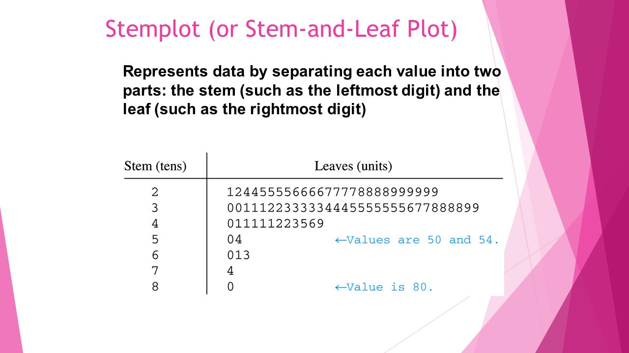 Sulidar fitri m february 20 ppt video online download stemplot or stem and leaf plot ccuart Choice Image