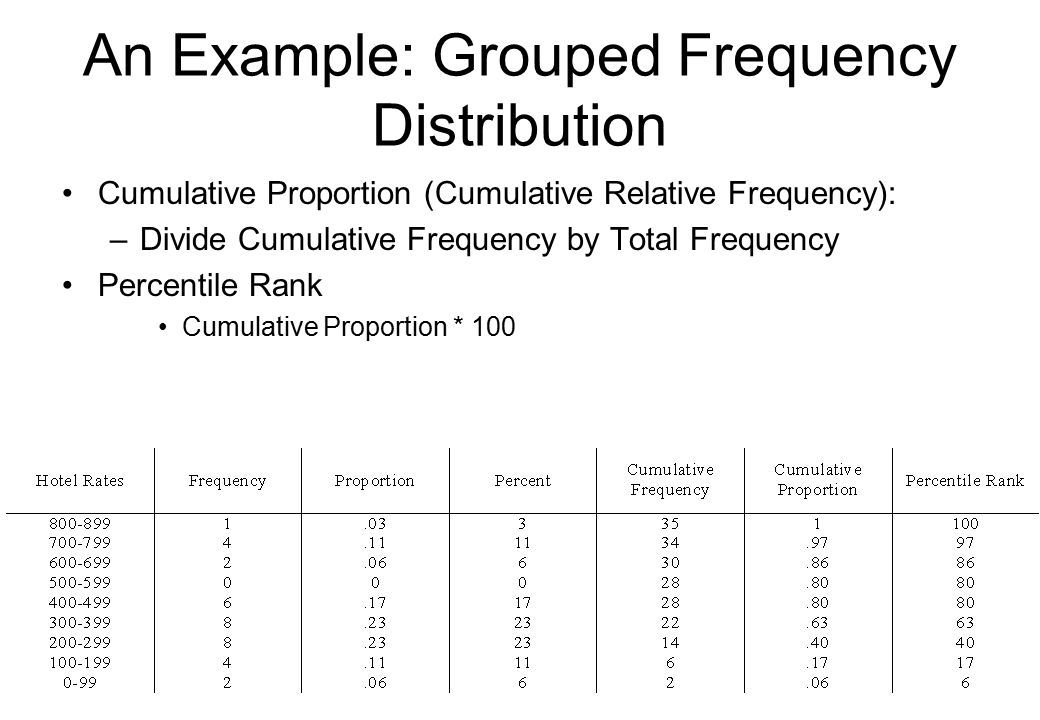 what is a grouped frequency distribution