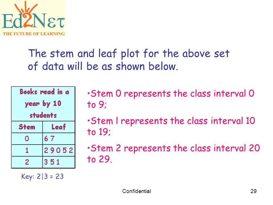 how to find key in stem and leaf plot