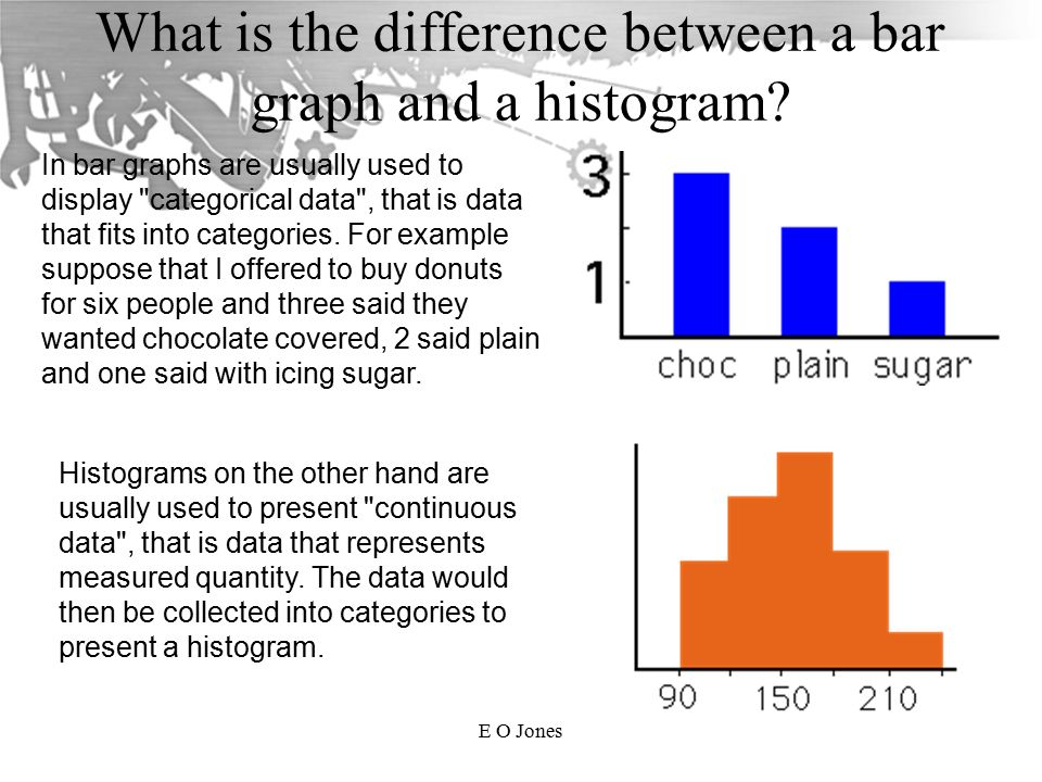 Drawing charts ppt download what is the difference between a bar graph and a histogram ccuart Gallery
