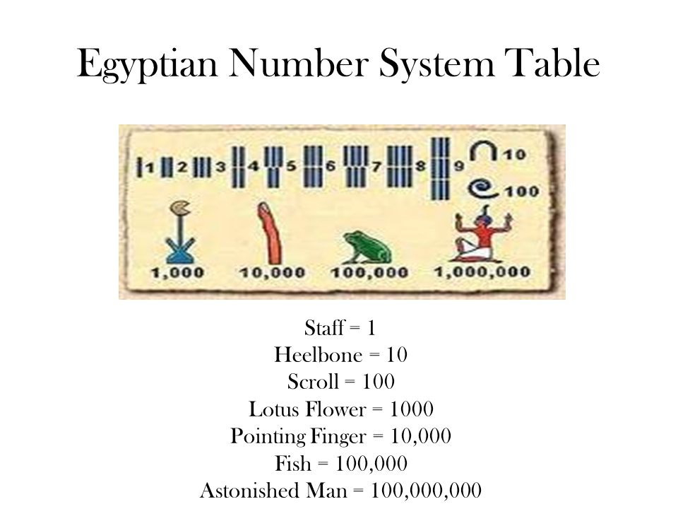 The Egyptian Numeration System Ppt Video Online Download