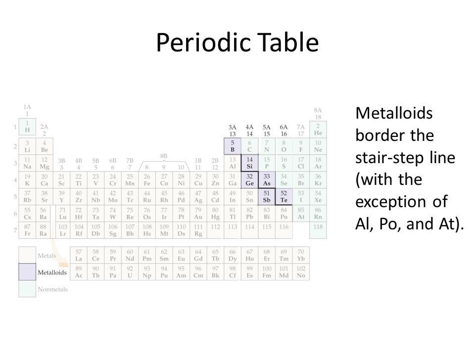 Periodic Table It Is A Systematic Catalog Of The Elements Ppt