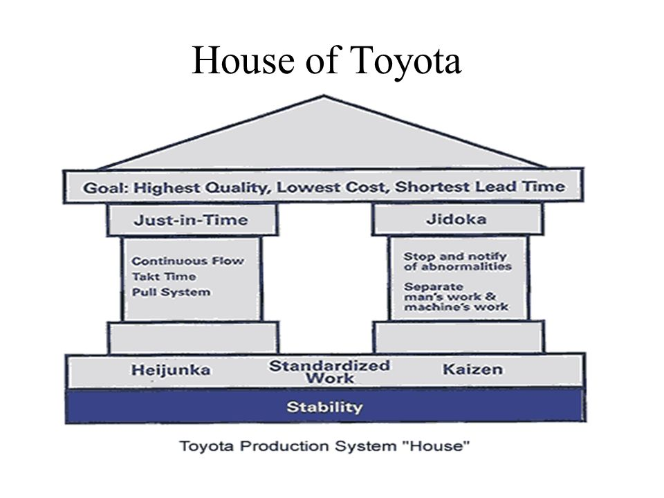 toyota operations management paper Toyota operations management submitted by: submitted by jkdello views: 308 a major function within the toyota production process that attributes to much of the success is their dedicated use of the scientific method.