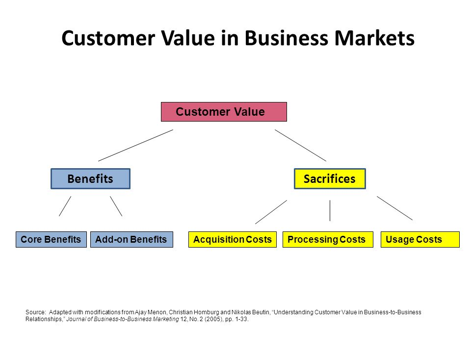 pricing strategy for business markets