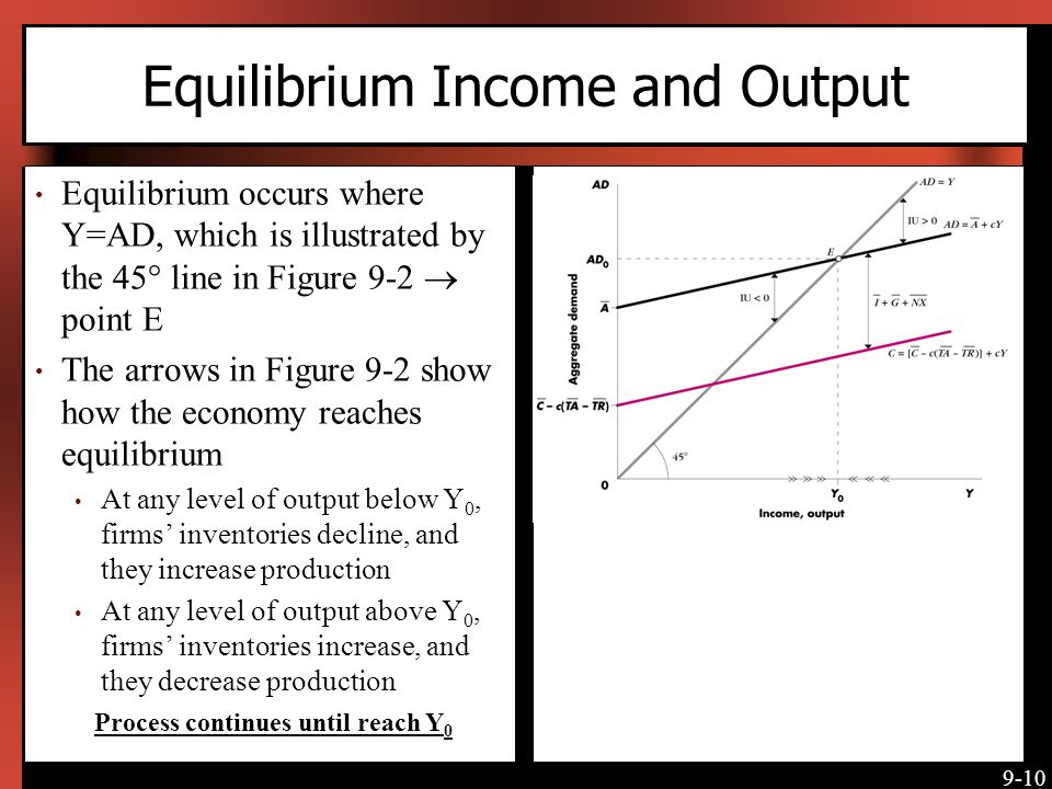 Equilibrium Income and Output