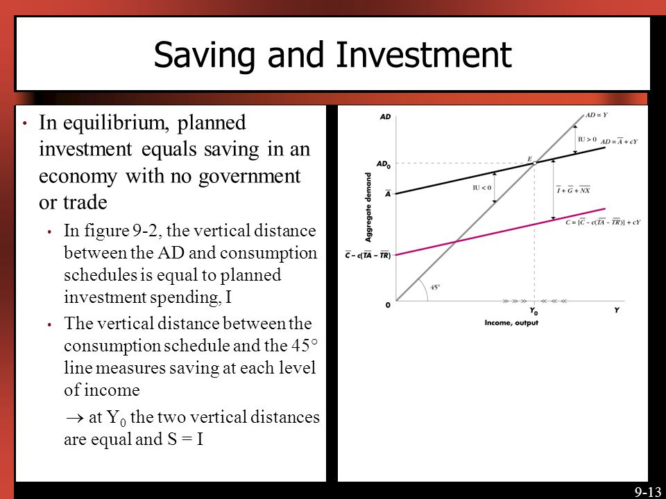 Saving and Investment In equilibrium, planned investment equals saving in an economy with no government or trade.