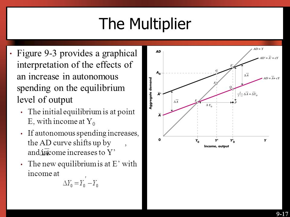 The Multiplier Figure 9-3 provides a graphical interpretation of the effects of an increase in autonomous spending on the equilibrium level of output.