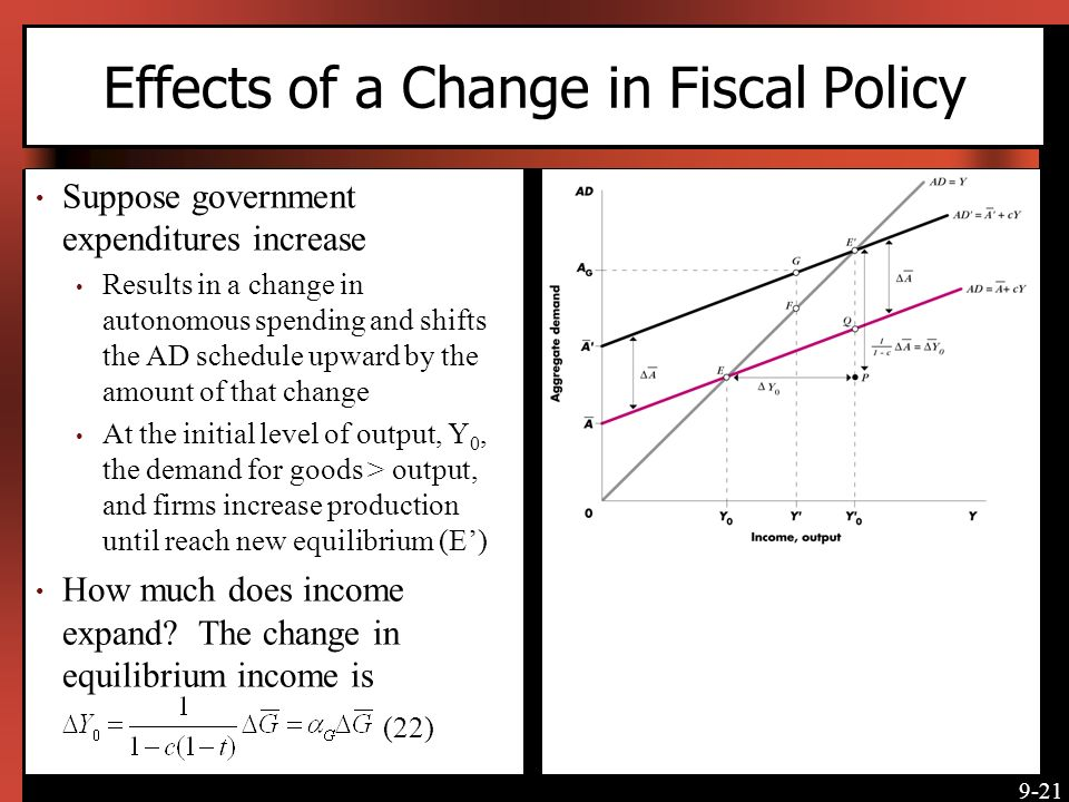 Effects of a Change in Fiscal Policy