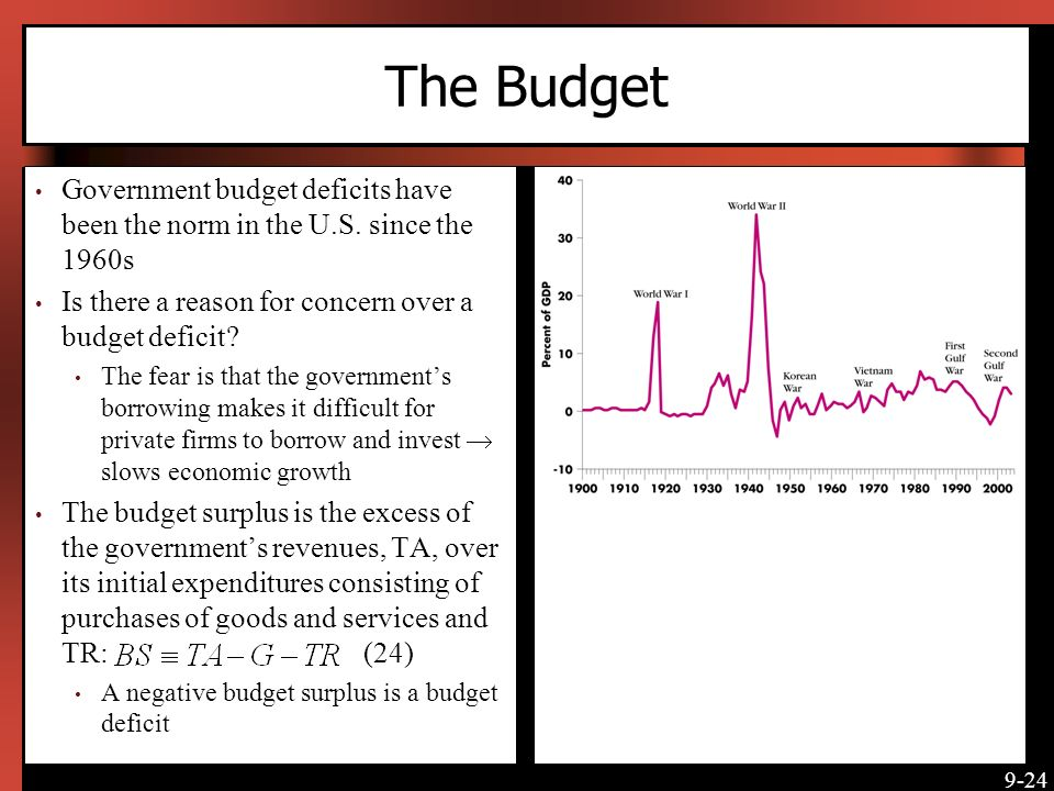 The Budget [Insert Figure 9-5 here]