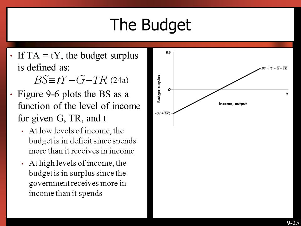 The Budget If TA = tY, the budget surplus is defined as: