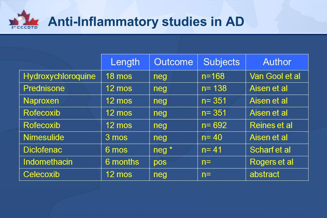 Anti-Inflammatory studies in AD