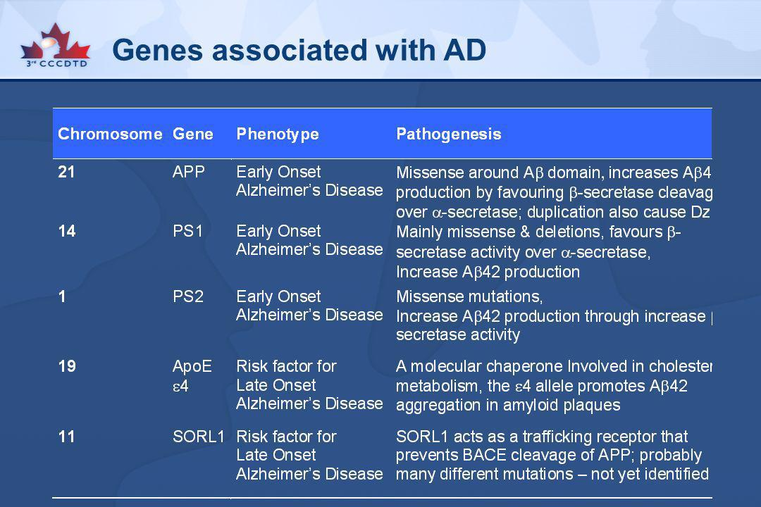 Genes associated with AD