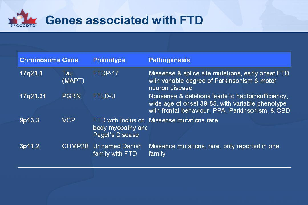 Genes associated with FTD