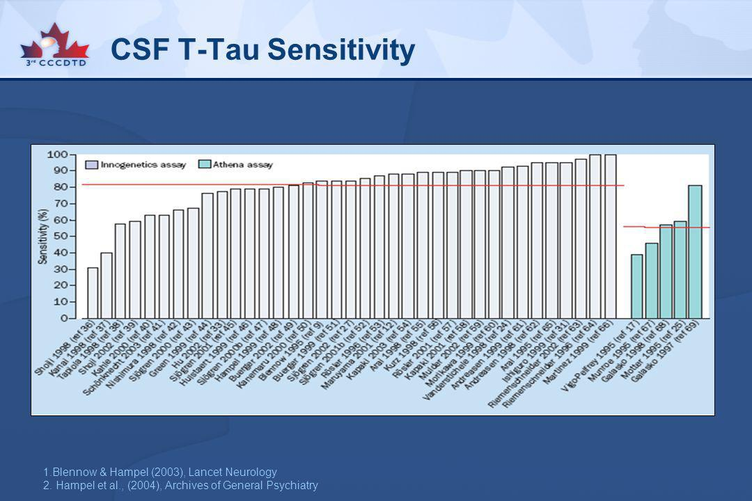 CSF T-Tau Sensitivity 1.Blennow & Hampel (2003), Lancet Neurology