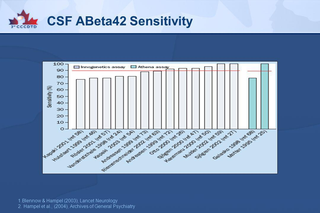 CSF ABeta42 Sensitivity 1.Blennow & Hampel (2003), Lancet Neurology