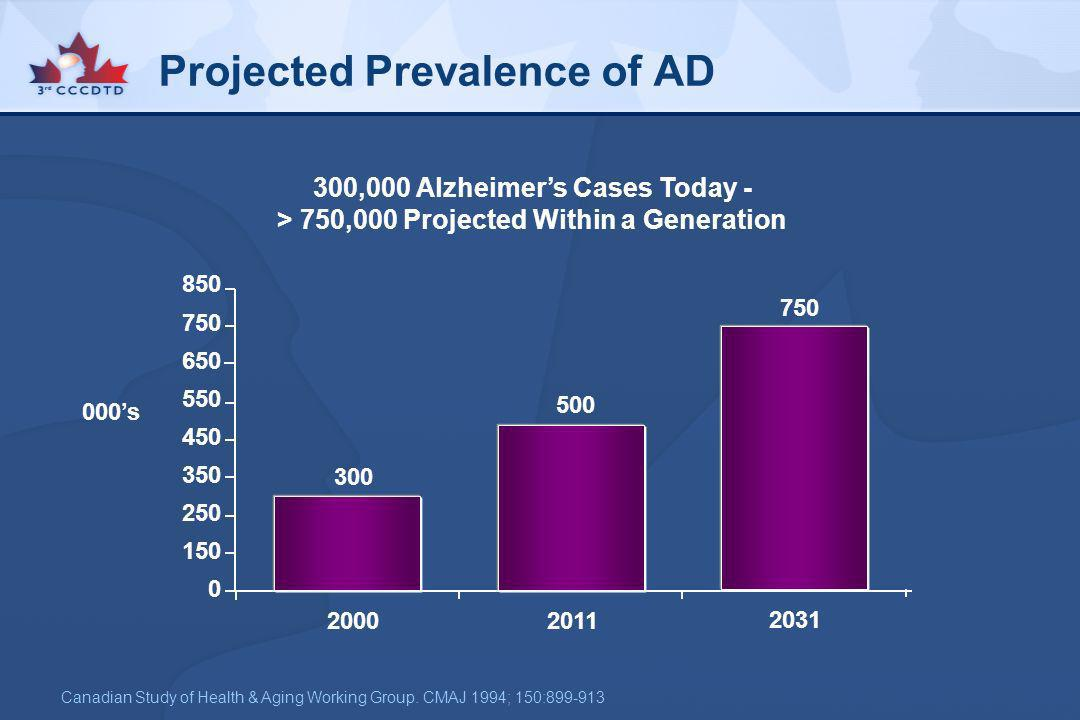 Projected Prevalence of AD